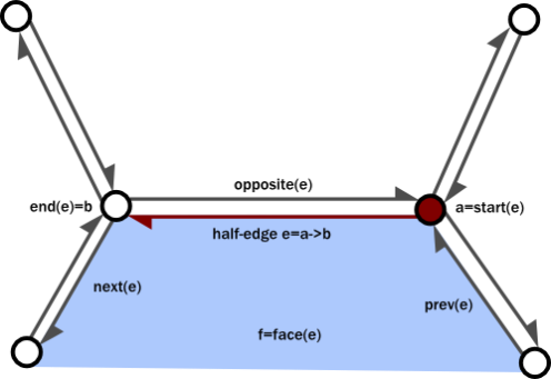Half-edge links