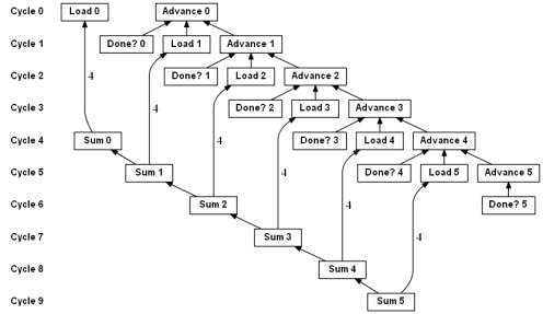 Dataflow graph for basic array sum