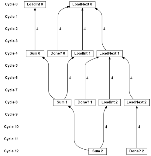 Dataflow graph for linked list sum