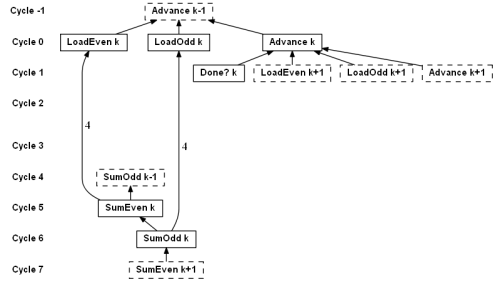 Dataflow graph for unrolled array sum, first attempt
