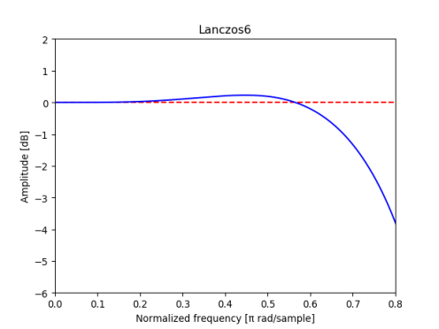Magnitude response of 6-tap Lancozs filter