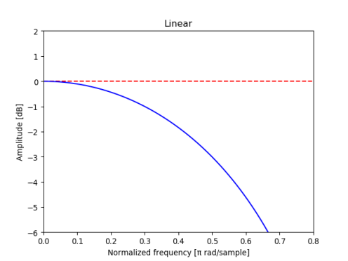 Magnitude response of linear interpolation filter