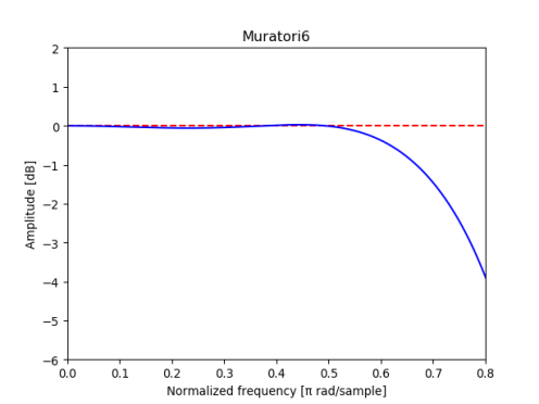 Magnitude response of Muratori6 filter