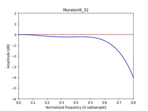 Magnitude response of quantized Muratori6